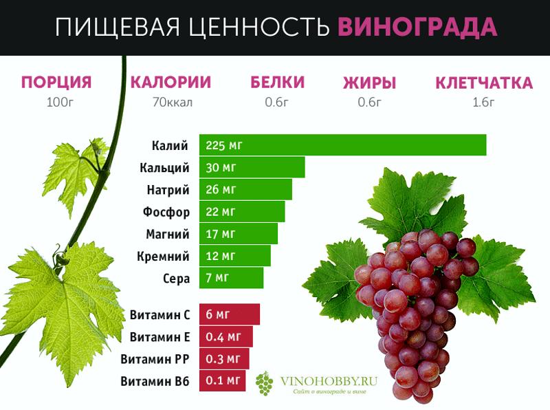 Инфо о калорийности винограда